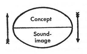 linguistic sign